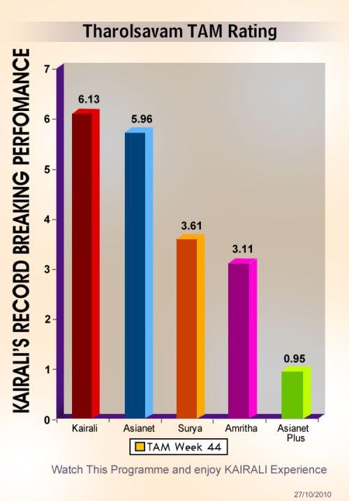 Tharolsavam TAM Rating