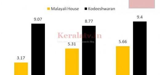 Malayalee House Tam Rating